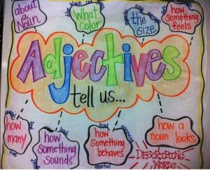 Adjectives and Types of Adjectives with examples in Hindi