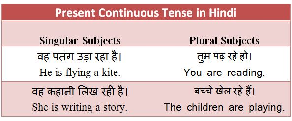 Present Continuous Tense in Hindi - Rules, Examples and Exercises