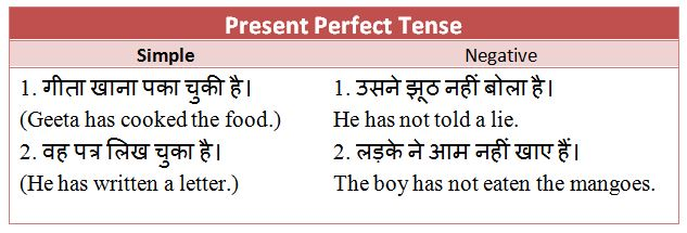 Present Perfect Tense in Hindi : Rules Examples and Exercises