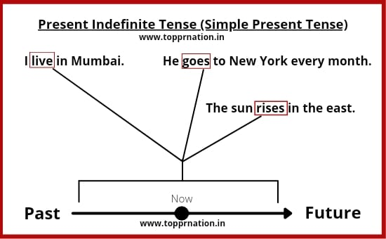Present Indefinite Tense shows general time