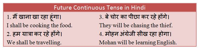 Future Continuous Tense in Hindi - Rules, Examples and Exercises