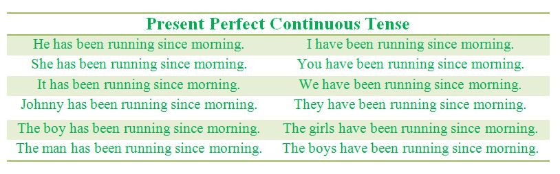 Present Perfect Continuous Tense - Rules and Examples