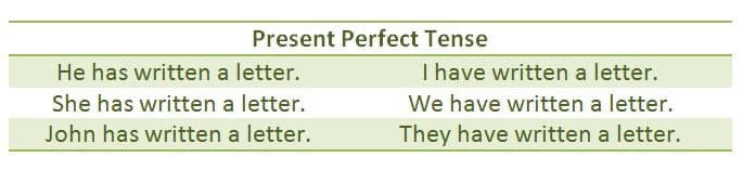 Present Perfect Tense - Rules and Examples