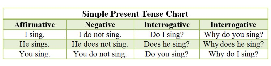 Simple Present Tense (Present Indefinite Tense) - Rules and Examples