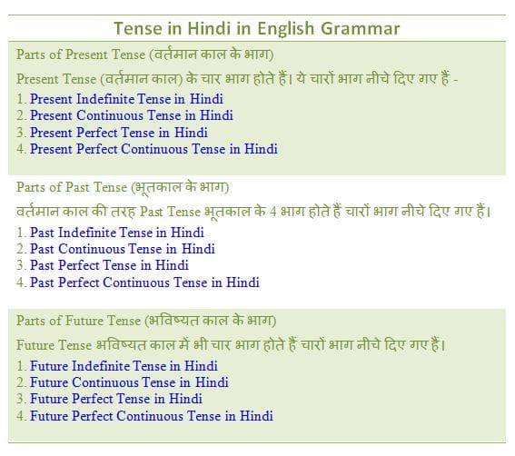 Tense in Hindi : Definition, Kinds and Examples in detail