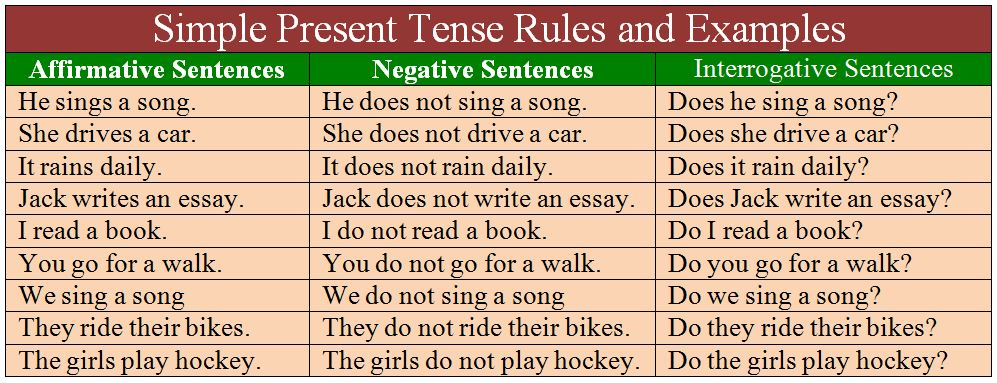 Simple Present Tense Rules and Examples
