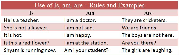 Use of Is, Am, Are in Hindi - Meaning, Rules, Examples and Exercises