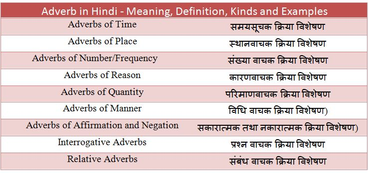 Adverb in Hindi - Meaning, Definition, Kinds and Examples