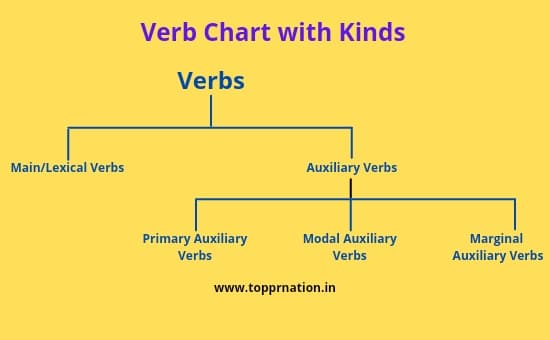 Auxiliary Verbs in Hindi - Primary and Modal Auxiliaries Definition & Examples