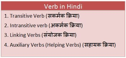 Verb in Hindi and Their kinds