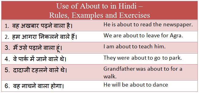 Use of About to in Hindi - Rules, Examples and Exercises