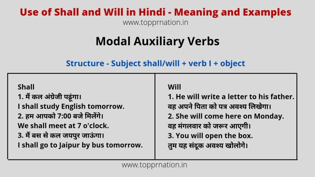 Use of Shall and Will in Hindi - Meaning, Rules, Examples and Exercises