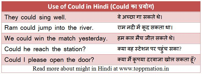 Use of Could in Hindi - Meaning, Examples and Exercises (could का प्रयोग)