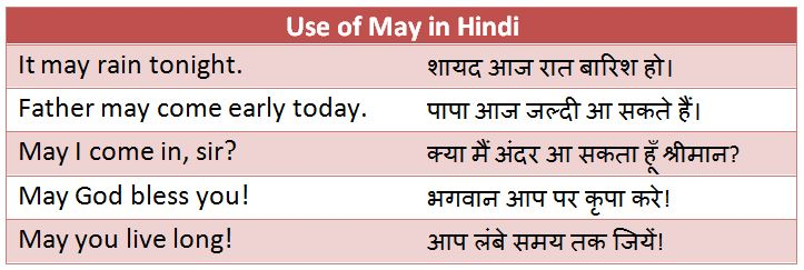 Use of May in Hindi - Rules, Examples and Exercises