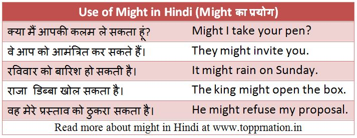 Use of Might in Hindi - Rules, Examples and Exercises (Might का प्रयोग)