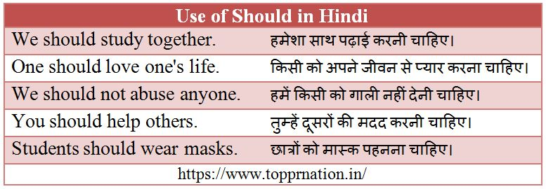 Use of Should in Hindi - Meaning, Rules, Examples and Exercises