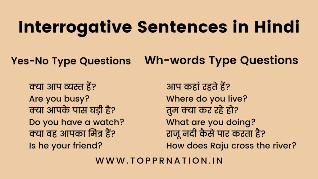 Interrogative Sentences in Hindi - Definition, Rules and Examples
